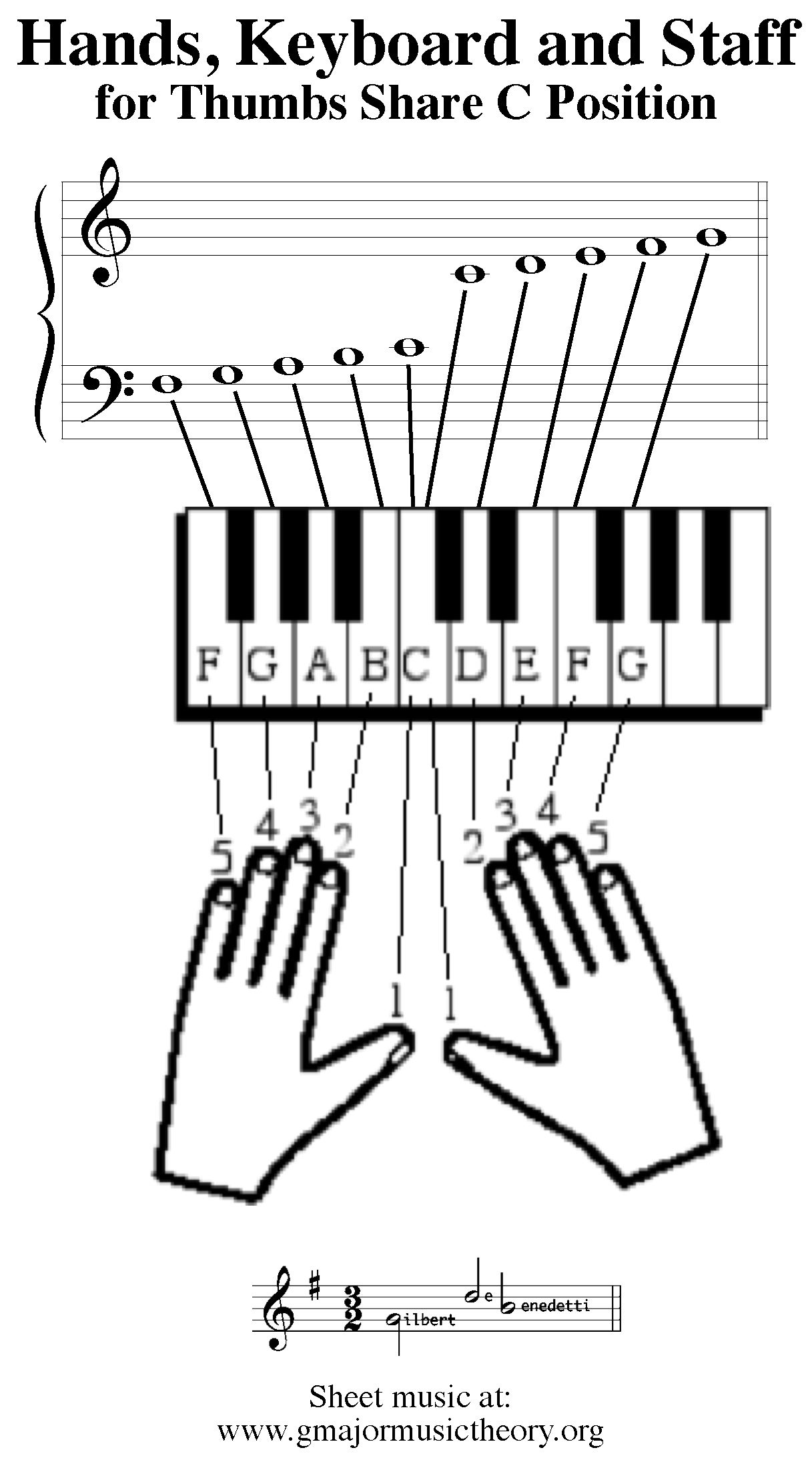 how to read keyboard music
